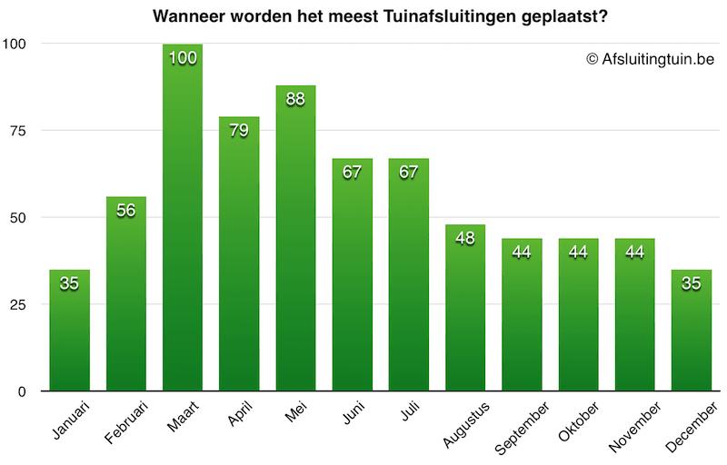 Infographic wanneer tuinafsluitingen geplaatst worden